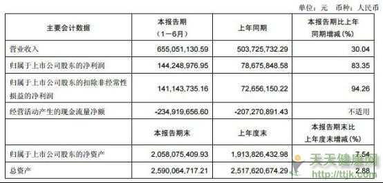 广誉远股价百天腰斩 应收账款10亿元接近去年营收