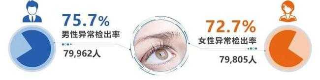 体检人群眼底健康蓝皮书发布超七成人群存在眼底…