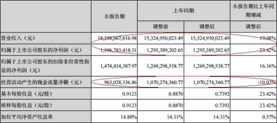 华东医药上半年31亿销售费用侵蚀利润归母净利16亿