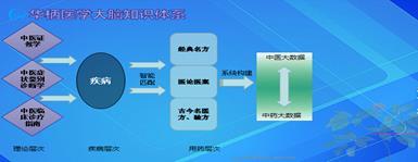 中医智能化,不仅是一种创新,更是一种传承?